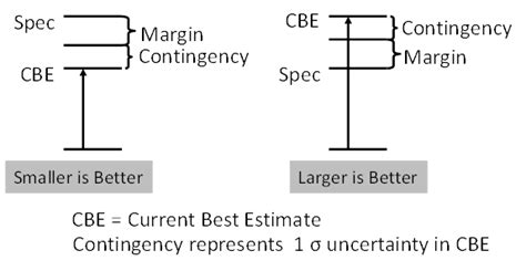 Contingency Table Definition by The Manager S Guide Processes For Technical Performance Measures Tpm