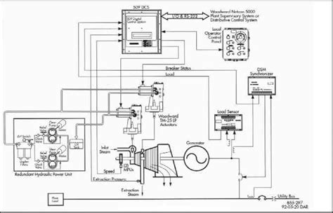 steam turbine block diagram 1000 images about schematic drawings on