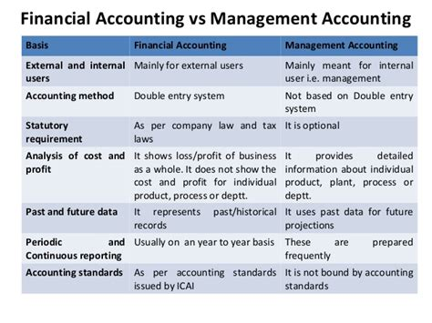 Financial Managerial Accounting cost management accounting