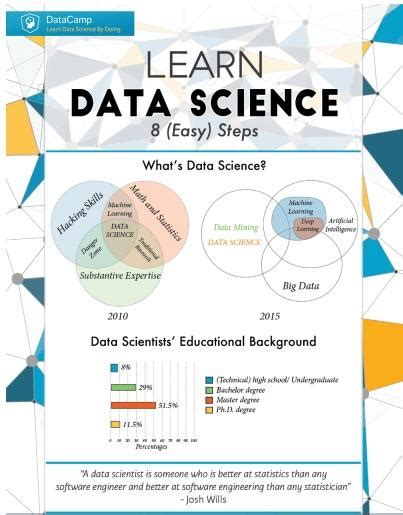 learning for beginners concepts and algorithms data sciences volume 1 books learn data science in 8 easy steps