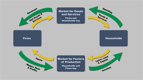 a circular flow diagram is a model that circular flow diagram printable diagram site