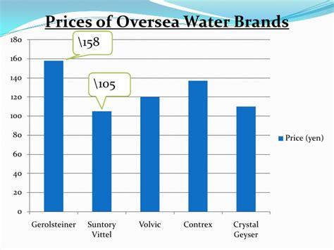 Sk Ii Mineral Water bottled water market