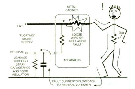 epemag net earthing grounding principles electric shock