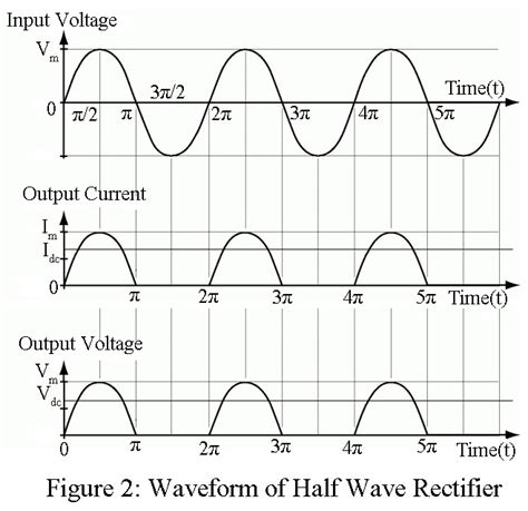 wave rectifier circuit working and 28 images half wave