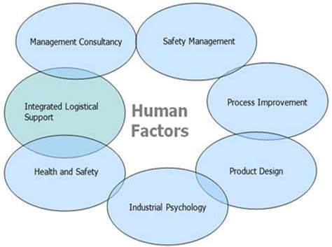 human factors in simple and complex systems third edition books 17 best images about human factor on complex