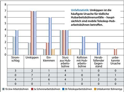Motorrad Unfallstatistik 2016 by Hensel Geschwentner Fahrbare Hubarbeitsb 252 Hnen