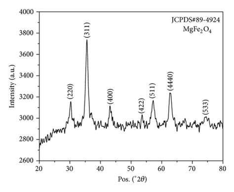 xrd pattern of znfe2o4 xrd pattern of magnesium ferrite powder calcined at 150 176 c