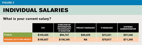 2016 It Salary And Job Satisfaction Survey Results Computer Help Desk Salary