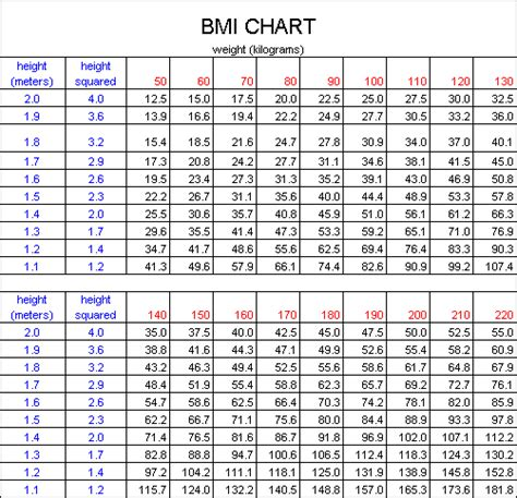 bmi table for men ideal body weight charts america s best lifechangers