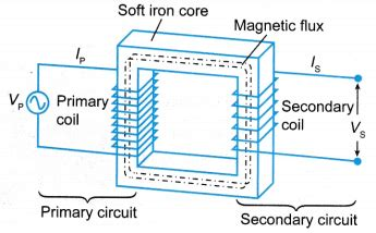 principle of electromagnetic induction in a transformer how does a transformer work a plus topper