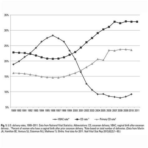 us c section rate mandatory c section surgery ignites debate vocativ