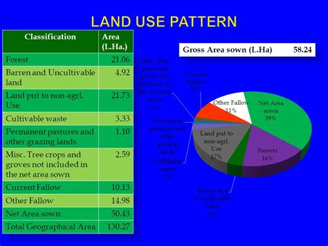 pattern of net sown area department of agriculture tamil nadu ppt video online