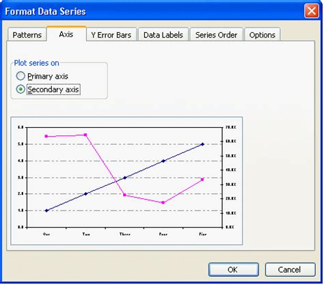 format secondary axis excel 2007 display secondary value axis