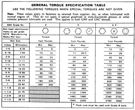 Kunsi Sok 21 Axlats general torque specification table