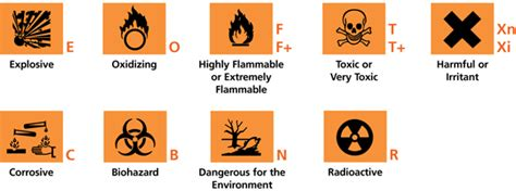 Toxicity Of Household Products by Safety Information Sigma Aldrich