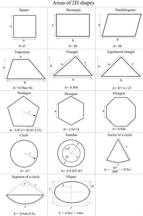 areas of 2d shapes cheat sheet d math and cool math