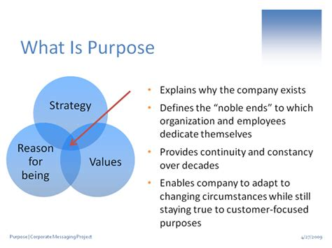 what is the purpose of a template business purpose brand context