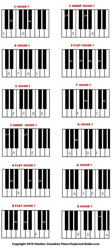 piano chord progression chart printable piano chord chart pdf pictures to pin on pinterest pinsdaddy