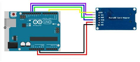 Sd Card For Arduino arduino memory crash blascarr