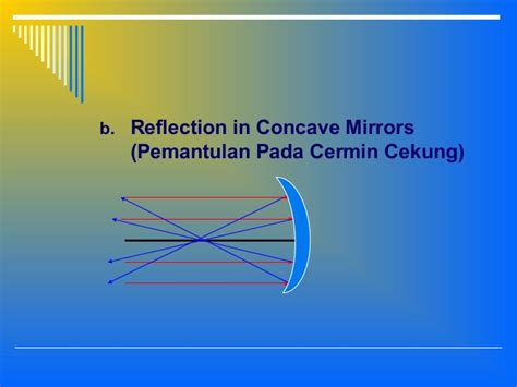 Cermin Cekung lensa cermin dan gelombang