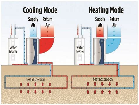 geothermal energy what it is and how to use it