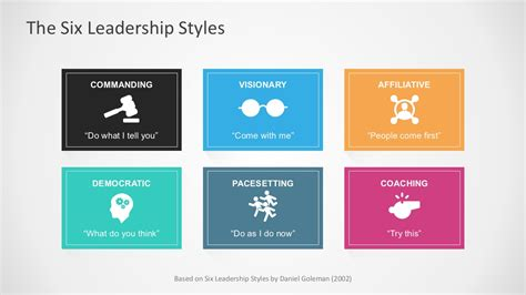 Six Leadership Styles For Powerpoint Presentation Styles Ppt