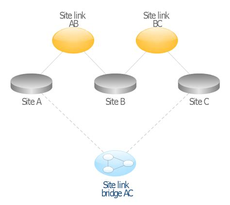 Active Directory Structure Diagram Software