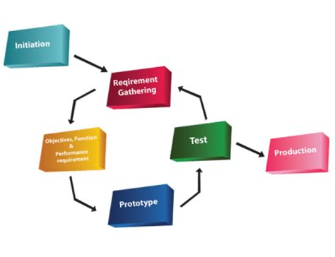 Model Software prototyping model in software development and testing