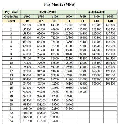 2016 pay tables officer matrix for military nursing service mns officers