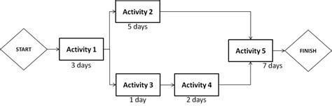 activity network diagram activity free engine image for