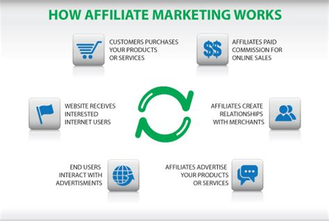 Work From Home Selling Products Online - selling affiliate marketing products online how to make money working from home