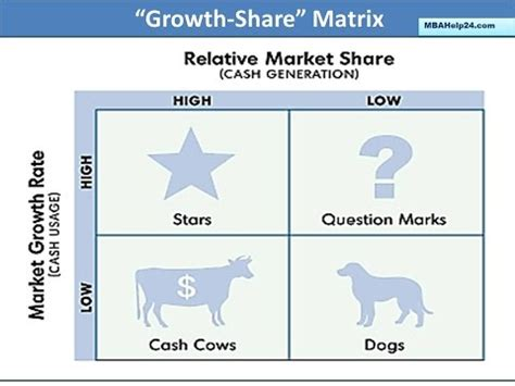 Mba In Marketing Boston by The Bcg Matrix Business Growth Market