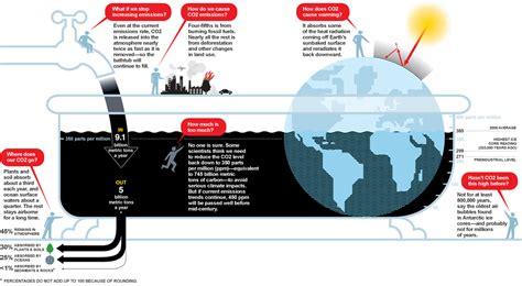 bathtub model economics the big idea the carbon bathtub national geographic