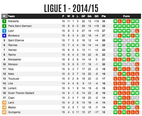 Ligue 1 Table by Who Would Best Help Improve S European Standing