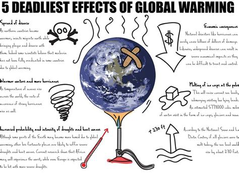 8 Worthy Global Causes by Five Terrible Effects Of Global Warming The Scientific