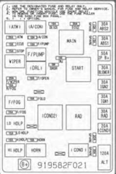 KIA Spectra (2005 - 2009) - fuse box diagram - Auto Genius