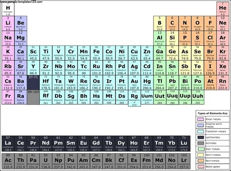 periodic table template periodic table chemistry chart template sle templates