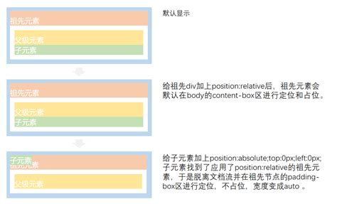 div style position relative 通过案例理解position relative和position absolute 方帅 博客园