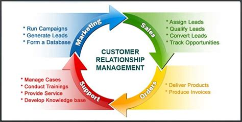 you need a crm a customer relationship management app 7 tips to maximise your marketing funnel grow