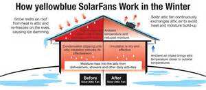 How Does A Ceiling Fan Work How Does A Solar Powered Attic Fan Work Yellowblue