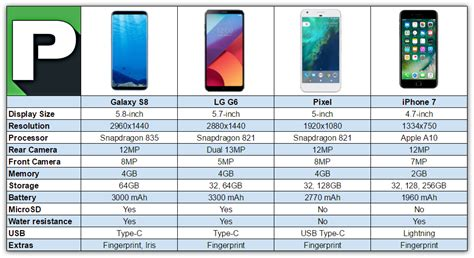Galaxy S8 vs iPhone 7 vs LG G6 vs Pixel
