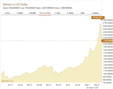 bitcoin ytd buy and sell gold and silver with bitcoin inside bullionstar