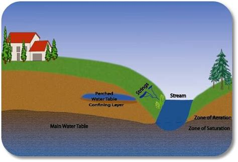 Water Table Definition by Groundwater Gt Perched Aquifer