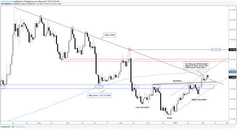 Seeks Separation by Silver Prices Looking For Separation From July Trend Line