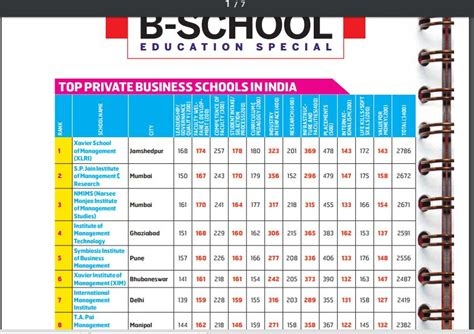 Mba School Rankings 2015 India by Ximb Bhubaneswar Ranks 6th In Best Business