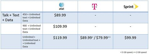 Sprints Power Pack Offers Unlimited Anytime Minutes For 199 A Month by Detailed Us Cell Phone Plan Comparison A Tt Vs T Mobile