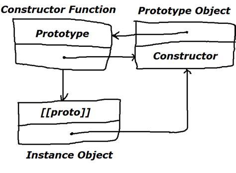 node js oop tutorial how to use json data in node js javascript codeslez