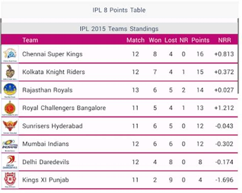 Points Table T20 World Cup by Live Cricket Scores Ipl T20 Iplt20 Live Score T20