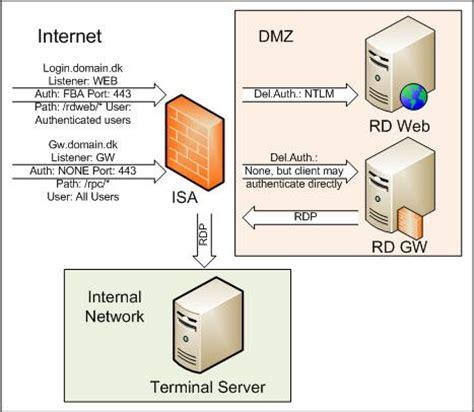 visio web server visio web server 28 images dp235 f09 web server 4