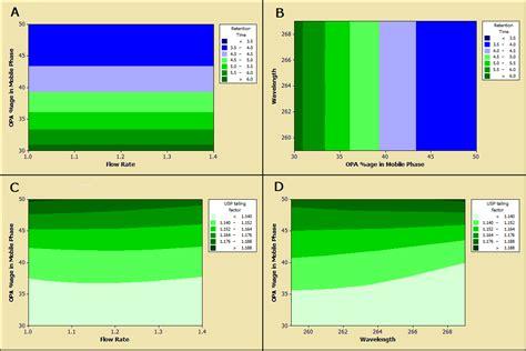 design of experiment hplc design of experiment assisted uv visible